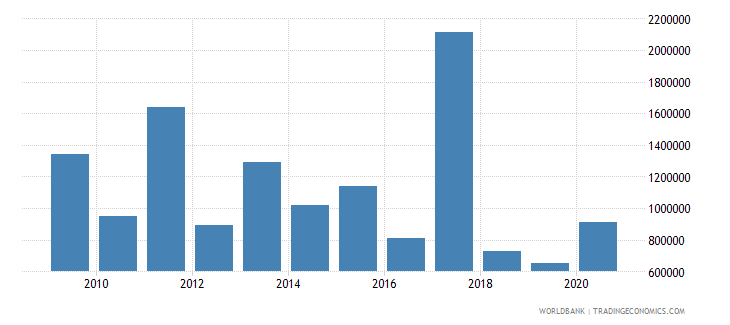 madagascar net bilateral aid flows from dac donors sweden us dollar wb data