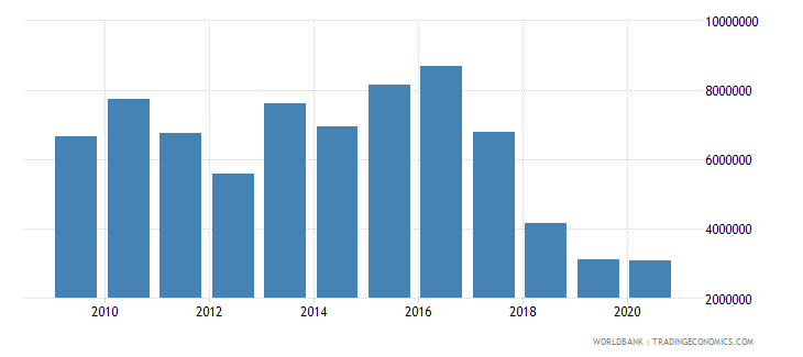 madagascar net bilateral aid flows from dac donors switzerland us dollar wb data
