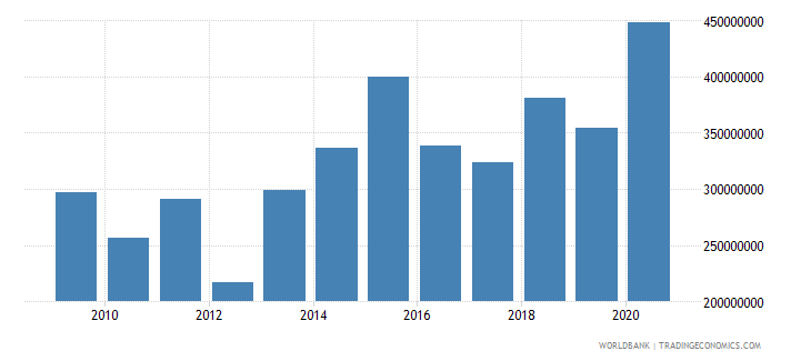 madagascar net bilateral aid flows from dac donors total us dollar wb data