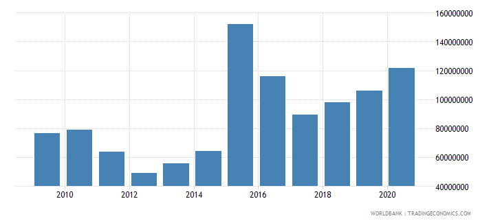 madagascar net bilateral aid flows from dac donors united states us dollar wb data