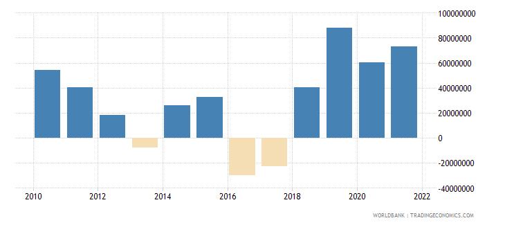 madagascar net financial flows bilateral nfl us dollar wb data