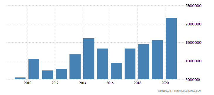 madagascar net financial flows multilateral nfl us dollar wb data