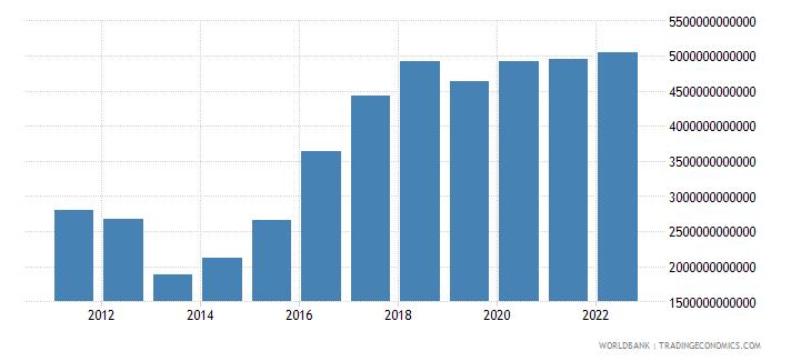 madagascar net foreign assets current lcu wb data
