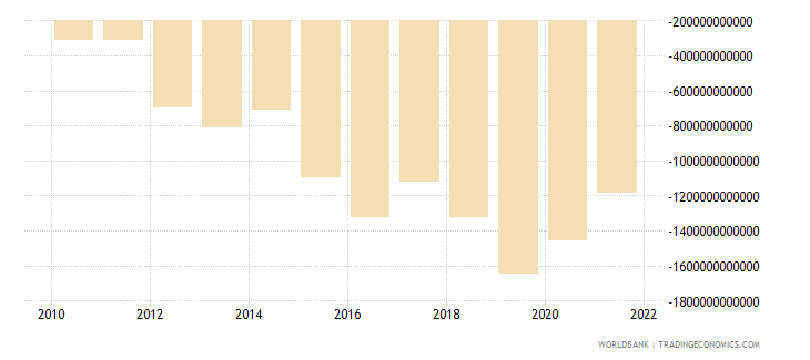 madagascar net income from abroad current lcu wb data
