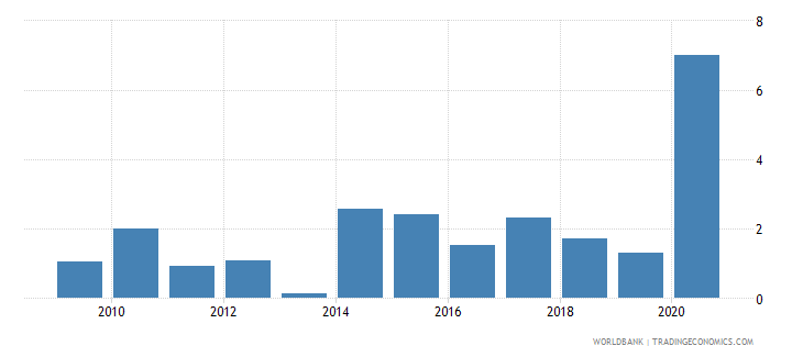 madagascar net incurrence of liabilities total percent of gdp wb data
