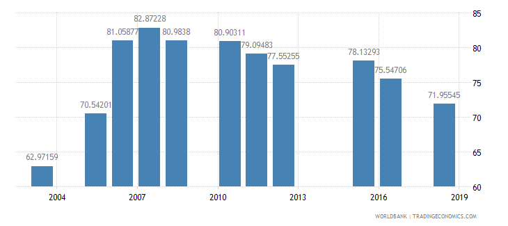 madagascar net intake rate in grade 1 female percent of official school age population wb data