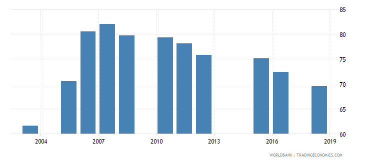 madagascar net intake rate in grade 1 male percent of official school age population wb data