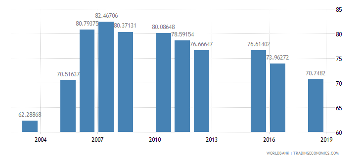 madagascar net intake rate in grade 1 percent of official school age population wb data