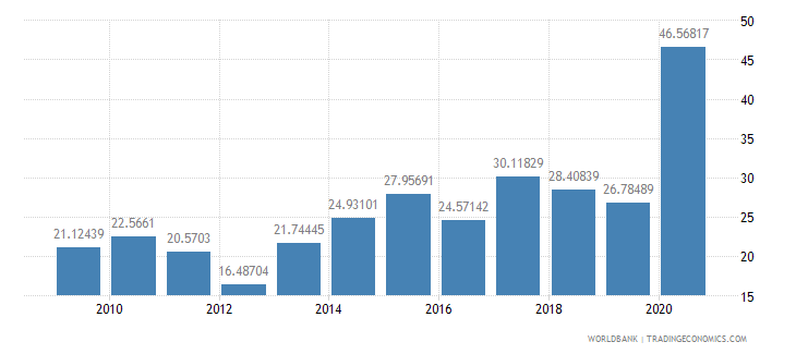 madagascar net oda received per capita us dollar wb data