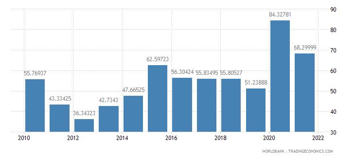 madagascar net oda received percent of central government expense wb data