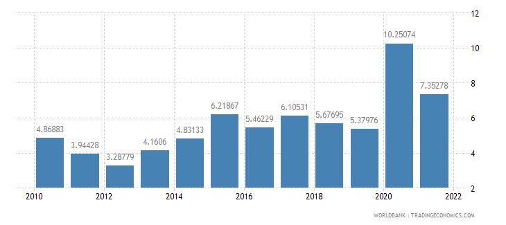 madagascar net oda received percent of gni wb data