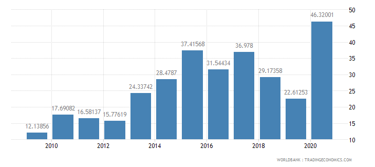 madagascar net oda received percent of gross capital formation wb data