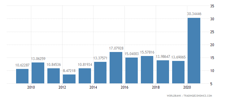 madagascar net oda received percent of imports of goods and services wb data