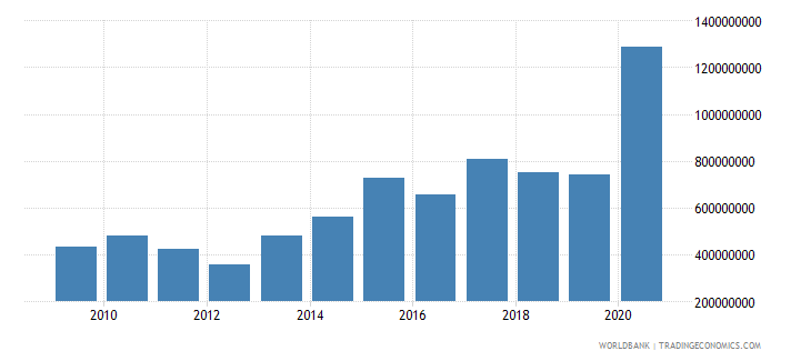 madagascar net official development assistance received constant 2007 us dollar wb data