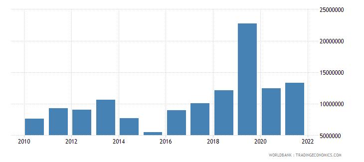 madagascar net official flows from un agencies ifad us dollar wb data