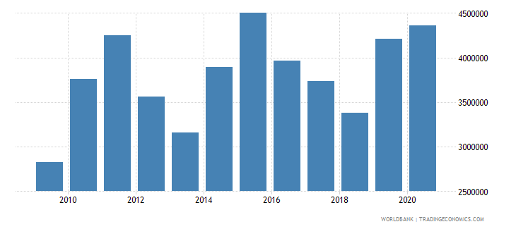 madagascar net official flows from un agencies unfpa us dollar wb data