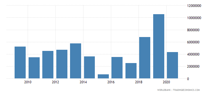 madagascar net official flows from un agencies wfp us dollar wb data