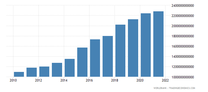 madagascar net taxes on products constant lcu wb data