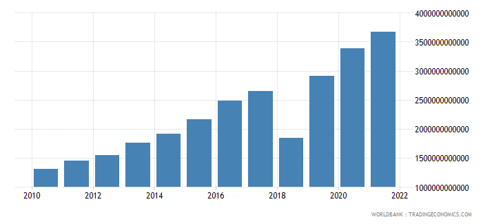 madagascar net taxes on products current lcu wb data