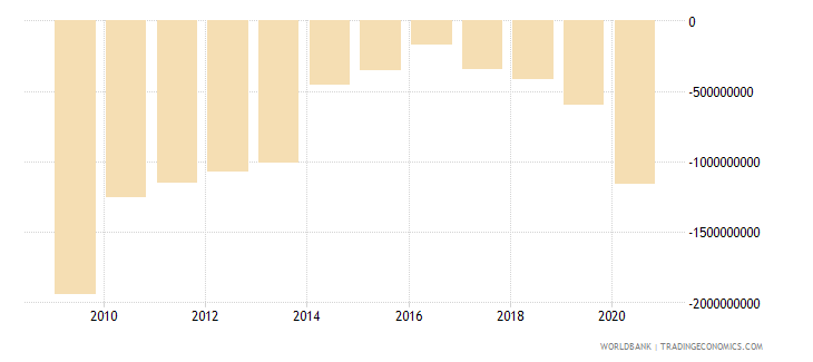 madagascar net trade in goods and services bop us dollar wb data