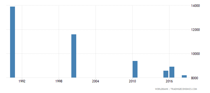 madagascar number of deaths ages 5 14 years wb data