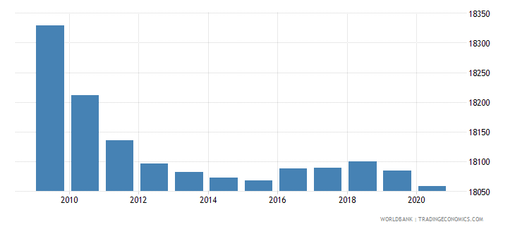 madagascar number of neonatal deaths wb data