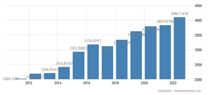 madagascar official exchange rate lcu per us dollar period average wb data