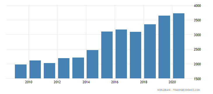 madagascar official exchange rate lcu per usd period average wb data