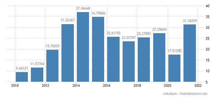madagascar ores and metals exports percent of merchandise exports wb data