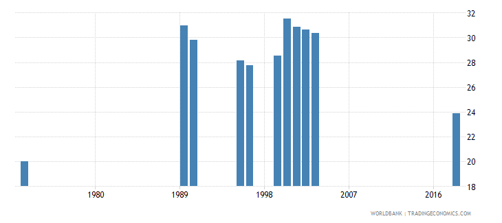 madagascar over age students primary female percent of female enrollment wb data