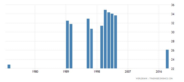 madagascar over age students primary male percent of male enrollment wb data