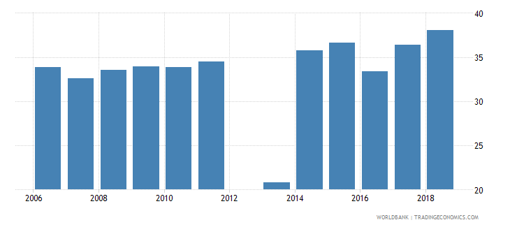 madagascar percentage of students enrolled in engineering manufacturing and construction programmes in tertiary education who are female percent wb data