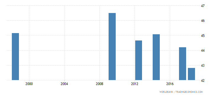 madagascar percentage of teachers in lower secondary education who are female percent wb data