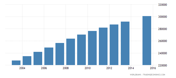 madagascar population age 11 female wb data
