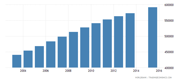 madagascar population age 12 total wb data