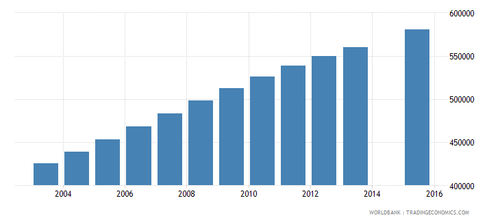 madagascar population age 13 total wb data
