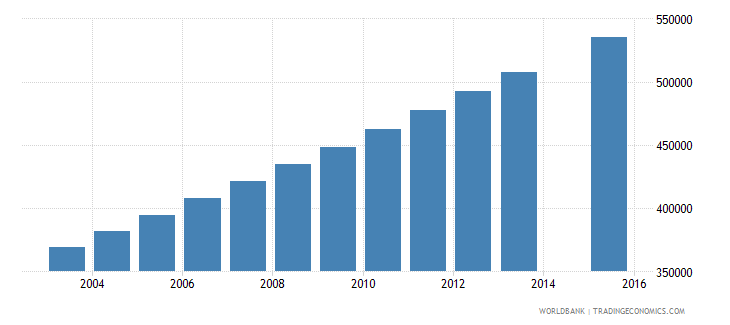 madagascar population age 17 total wb data