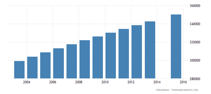 madagascar population age 2 female wb data