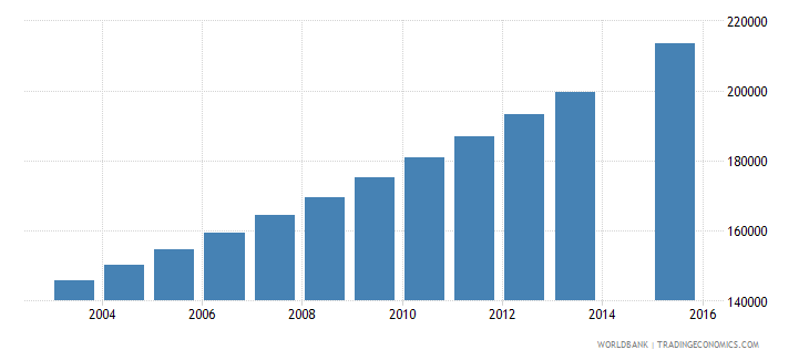 madagascar population age 24 female wb data