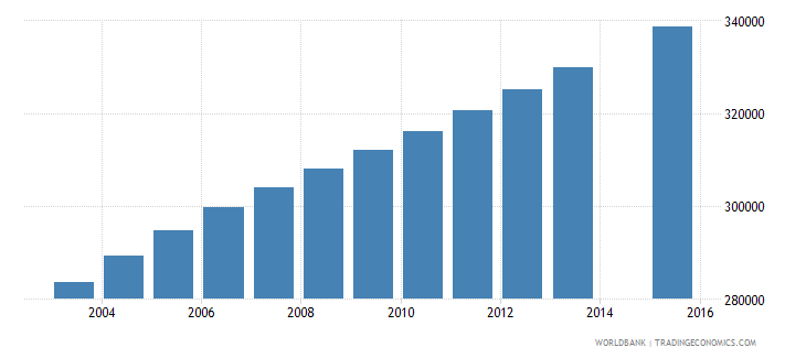 madagascar population age 4 female wb data