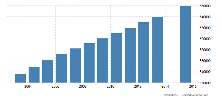madagascar population age 6 total wb data