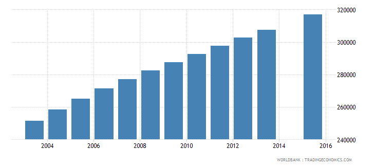 madagascar population age 8 female wb data