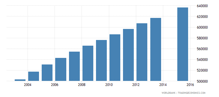 madagascar population age 8 total wb data
