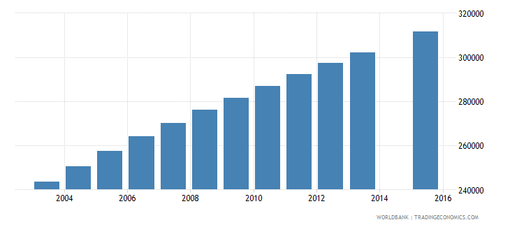 madagascar population age 9 female wb data