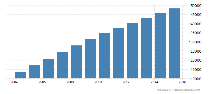 madagascar population ages 10 14 male wb data