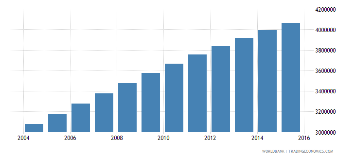 madagascar population ages 10 16 total wb data