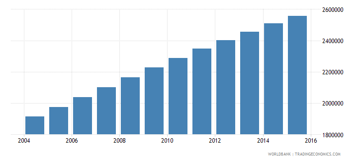 madagascar population ages 10 18 female wb data