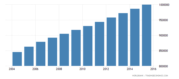 madagascar population ages 4 6 female wb data