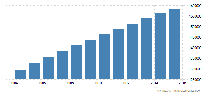 madagascar population ages 6 10 female wb data