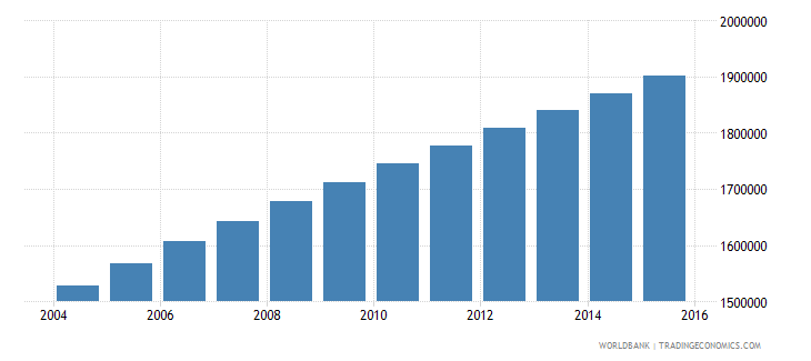 madagascar population ages 6 11 male wb data